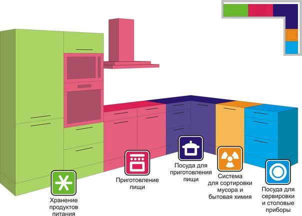 деление кухни на зоны